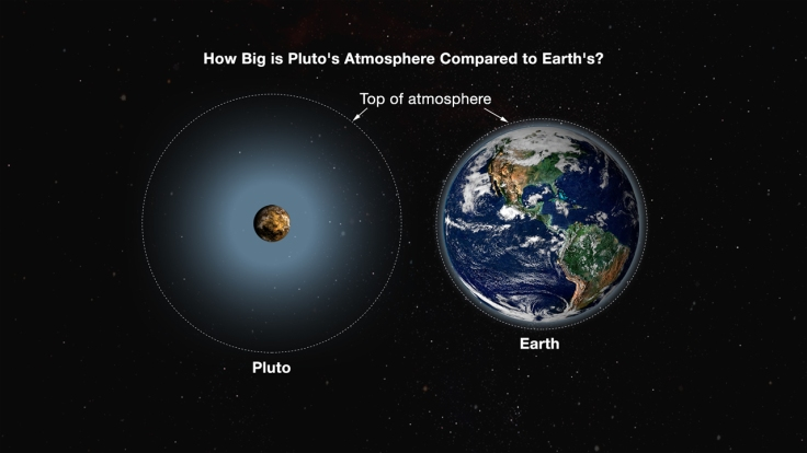 summers-pluto-earth_atmosphere-comparison-4